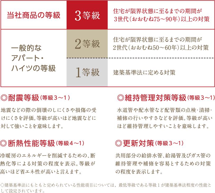 当社商品の等級 3等級 住宅が限界状態に至るまでの期間が3世代(おおむね75〜90年)以上の対策