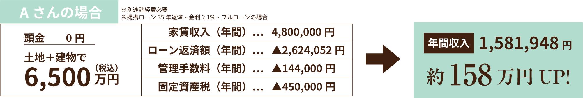 Aさんの場合 年間収入約158万円UP!
