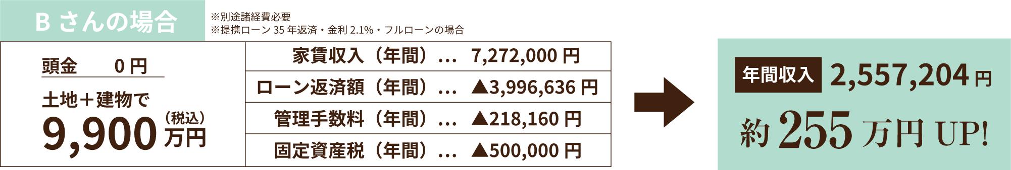 Bさんの場合 年間収入約255万円UP!