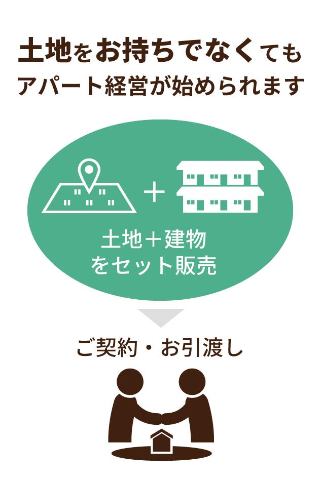 土地をお持ちでなくてもアパート経営が始められます