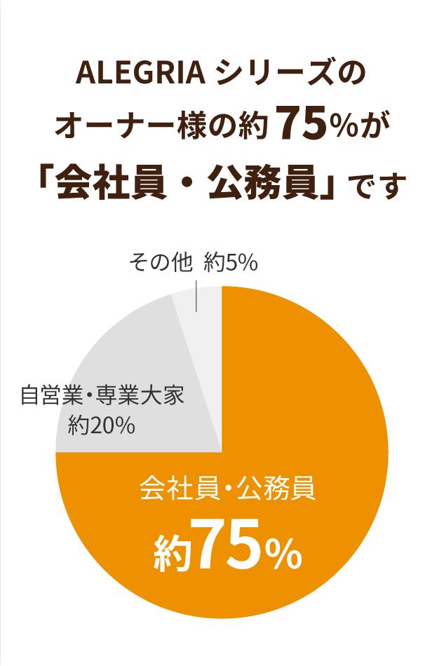 ALEGRIAシリーズのオーナー様の約75%が「会社員・公務員」です