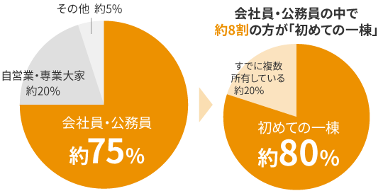 『ALEGRIA』シリーズのオーナー様の約75%が「会社員・公務員」の円グラフ図